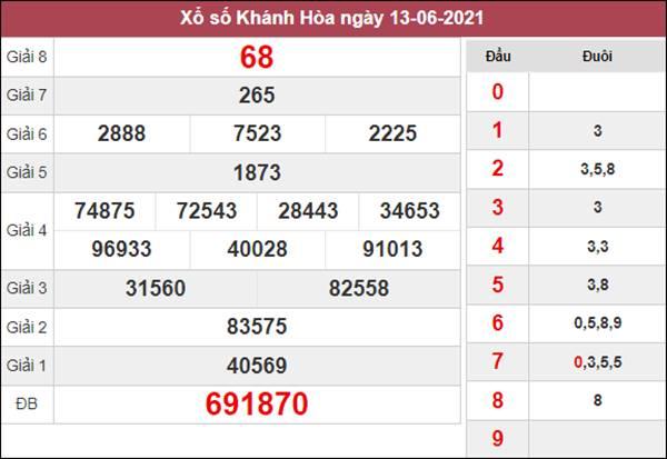 Thống kê XSKH 16/6/2021 chốt số đẹp giờ hoàng đạo