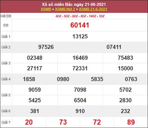 Thống kê XSMB 22/6/2021 chốt loto gan miền Bắc