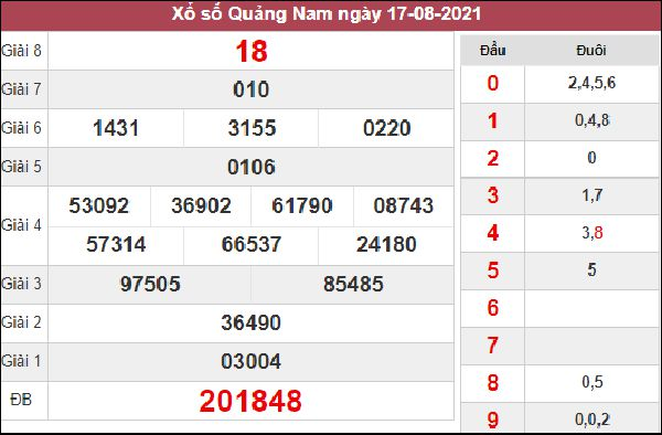 Thống kê KQXSQNM 24/8/2021 thứ 3 chốt cặp lô về nhiều